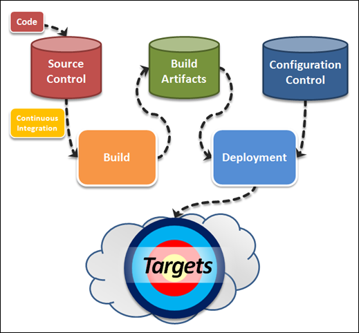 Service Development Workflow